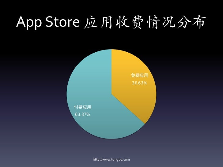 App Store 应用收费情况分布                                      免费应用                                      36.63%     付费应用     63.3...
