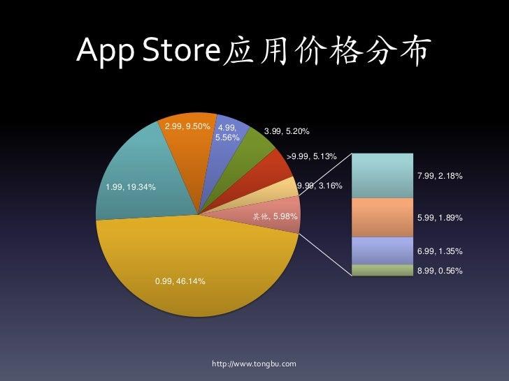 App Store应用价格分布                2.99, 9.50% 4.99,                                        3.99, 5.20%                       ...