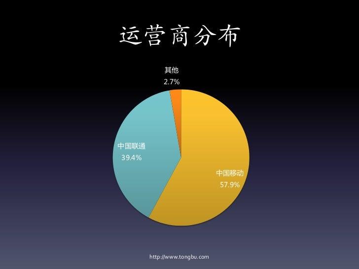 运营商分布             其他            2.7%中国联通39.4%                                中国移动                                57.9%    ...