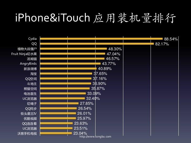 iPhone&iTouch 应用装机量排行         Cydia                                  88.54%           QQ                               82....