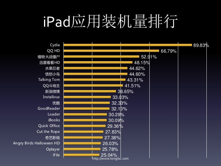 iPad应用装机量排行                   Cydia                                             89.83%                 QQ HD              ...