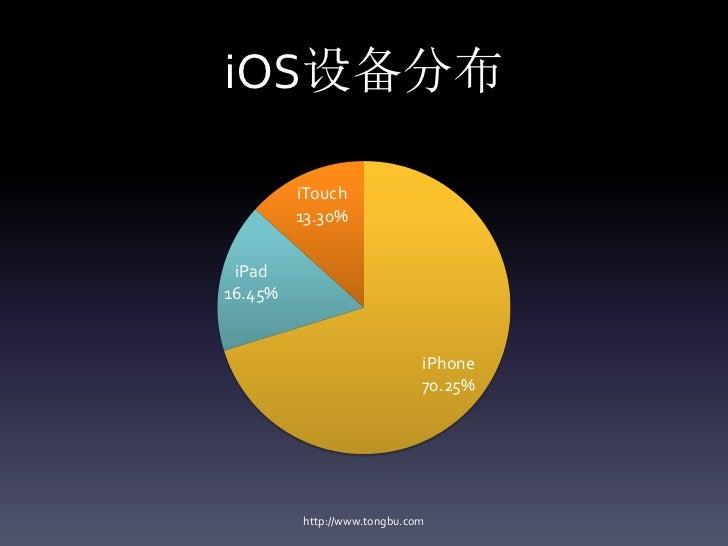 iOS设备分布         iTouch         13.30% iPad16.45%                             iPhone                             70.25%    ...