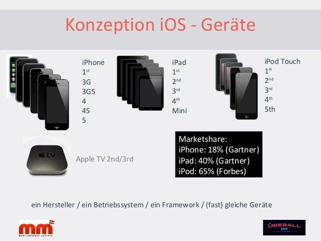 Konzeption iOS – Business Models•Zahlungen grundsätzlich über Apple (40%)•Free App (Marketinginstrument, Werbung)•InAppPur...