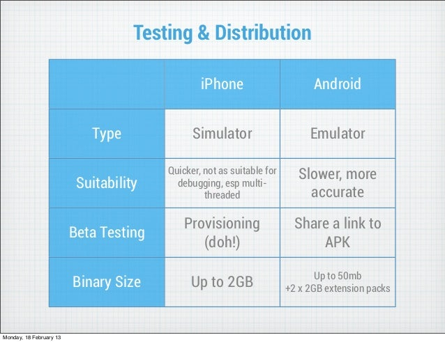 Testing & Distribution                                                iPhone                       Android                ...