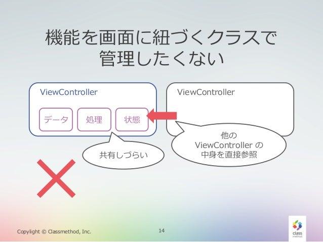 機能を画⾯面に紐紐づくクラスで 管理理したくない ViewController データ  ×  ViewController  処理理  Copylight © Classmethod, Inc.  状態 他の  ViewControl...