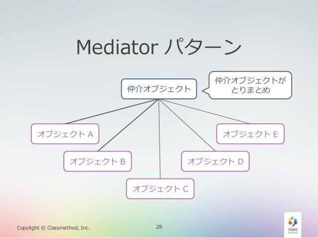 Mediator パターン 仲介オブジェクト  オブジェクト A  オブジェクト E  オブジェクト B  オブジェクト D オブジェクト C  Copylight © Classmethod, Inc.  仲介オブジェクトが...