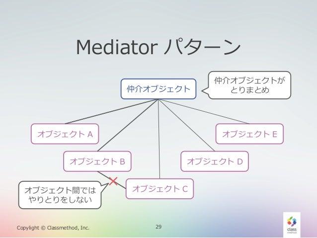 Mediator パターン 仲介オブジェクト  オブジェクト A  オブジェクト E  オブジェクト B オブジェクト間では やりとりをしない Copylight © Classmethod, Inc.  仲介オブジェクトが とり...