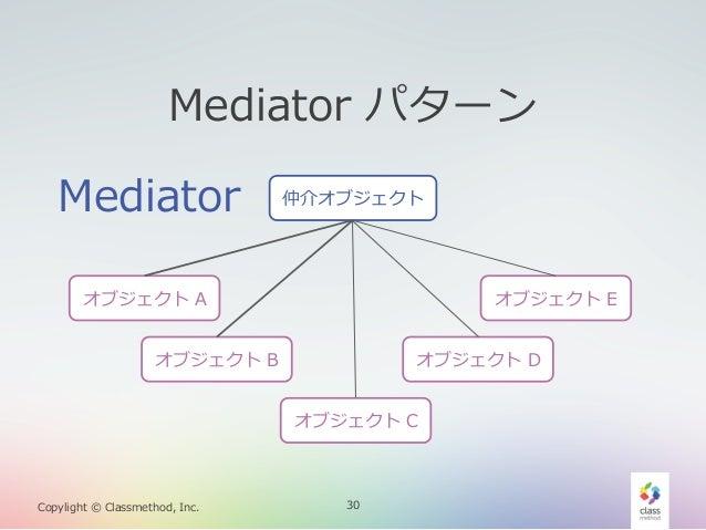 Mediator パターン Mediator  仲介オブジェクト  オブジェクト A  オブジェクト E  オブジェクト B  オブジェクト D オブジェクト C  Copylight © Classmethod, Inc. ...