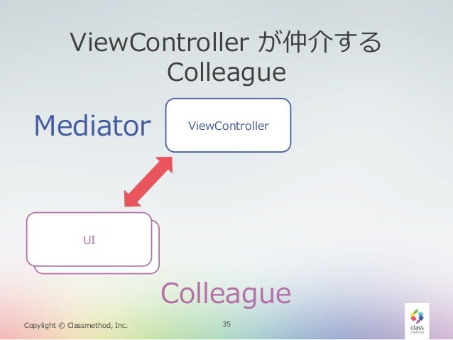ViewController が仲介する  Colleague  Mediator  ViewController  UI UI  Colleague Copylight © Classmethod, Inc.  35
