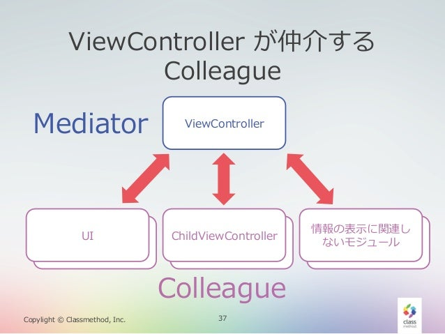 ViewController が仲介する  Colleague  Mediator  UI UI  ViewController  ChildViewController ChildViewController  Colleague Cop...