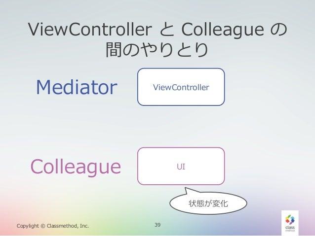 ViewController と Colleague の 間のやりとり  Mediator  ViewController  Colleague  UI  状態が変化 Copylight © Classmethod, Inc.  3...