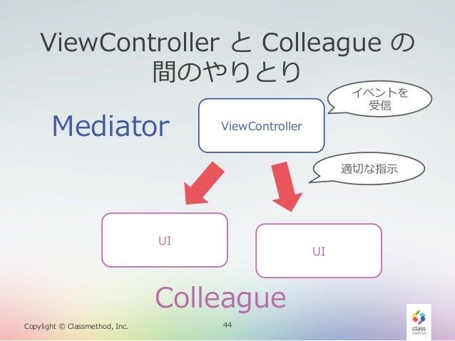 ViewController と Colleague の 間のやりとり  Mediator  イベントを 受信  ViewController 適切切な指⽰示  UI  UI  Colleague Copylight © Classm...