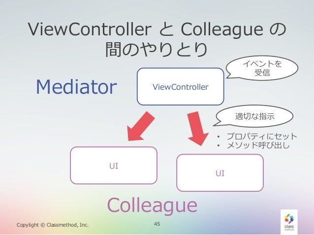 ViewController と Colleague の 間のやりとり  Mediator  イベントを 受信  ViewController 適切切な指⽰示 • プロパティにセット • メソッド呼び出し  UI  UI  Colle...