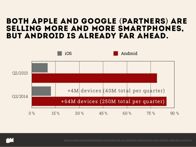 iOS vs. Android — In Numbers and Style