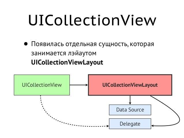UICollectionView • Механизм reusable-ячеек • Максимально обобщённый API: - (NSArray*)layoutAttributesForElementsInRect:(C...