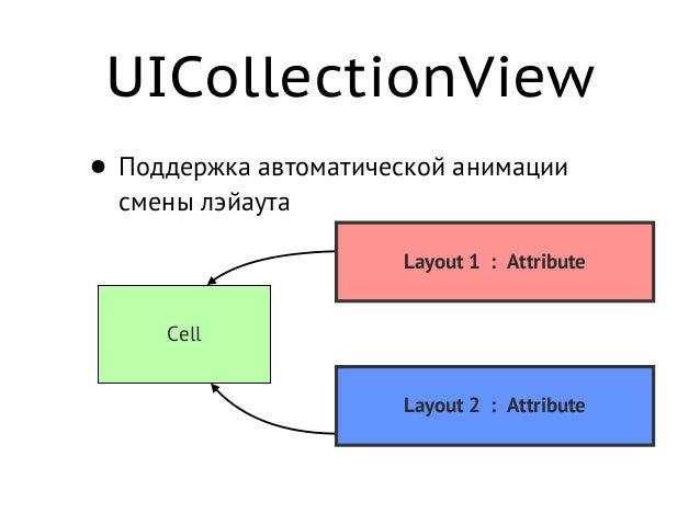 UICollectionView • В результате получаем максимально настраиваемое отображение и поведение коллекций • Механизм reusable я...