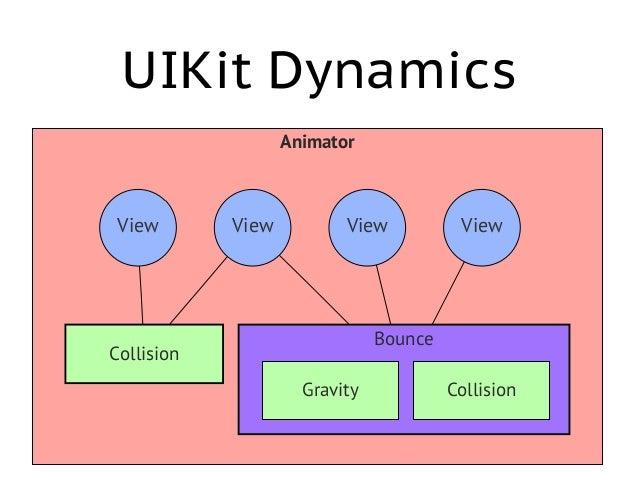 UIDynamicItem • Это не обязательно UIView, а всё, что удовлетворяет протоколу • Collection View Layout атрибуты удовлетвор...