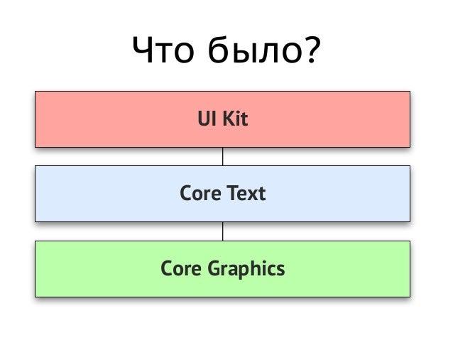 Что было? • Core Text - низкоуровневое мощное средство - Frame, Line, Run, Glyph - сложности во взаимодействии с UIKit - ч...