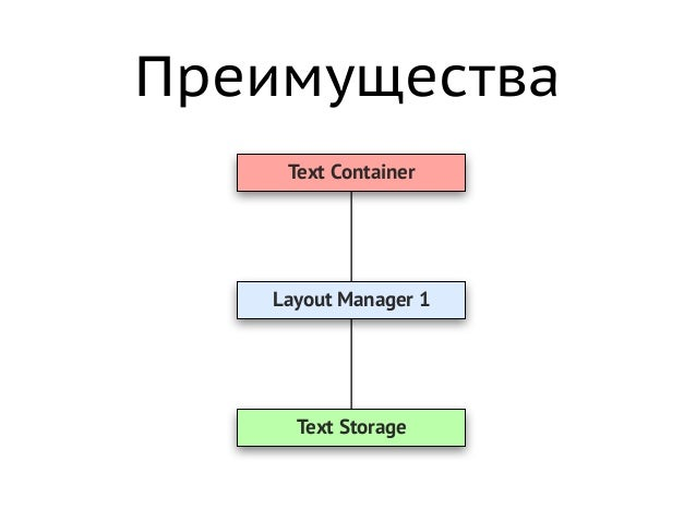 NSLayoutManager • Character + Font = Glyph • Glyphs + Locations = Text Layout • Это контроллер • Берёт данные из NSTextSto...