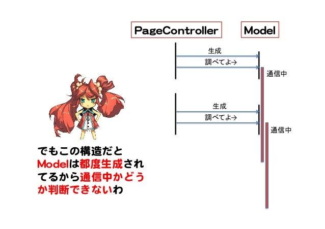 MMooddeell  PPaaggeeCCoonnttrroolllleerr   調べてよ→ 通信中 生成 調べてよ→ 生成 通信中 でもこの構造だと MMooddeellは都度生成され てるから通信中かどう か判断できないわ