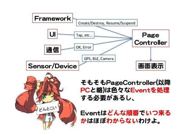 PPaaggee   CCoonnttrroolllleerr   FFrraammeewwoorrkk   UUII   通信   SSeennssoorr//DDeevviiccee   Create/Destroy,  Resume/...
