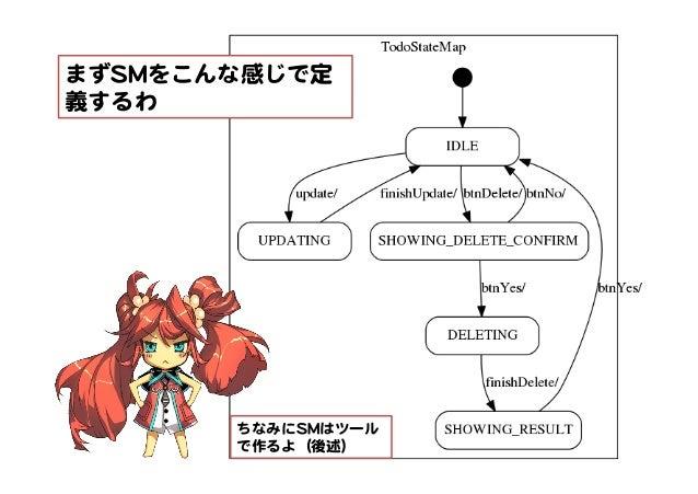まずSSMMをこんな感じで定 義するわ   ちなみにSSMMはツール で作るよ(後述)