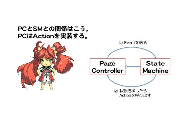 PPaaggee   CCoonnttrroolllleerr   SSttaattee     MMaacchhiinnee   ② 状態遷移したら   Actionを呼び出す ① Eventを送る PPCCとSSMMとの関係はこう。...