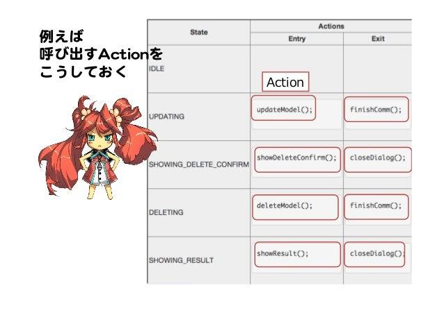 例えば   呼び出すAAccttiioonnを   こうしておく   Action