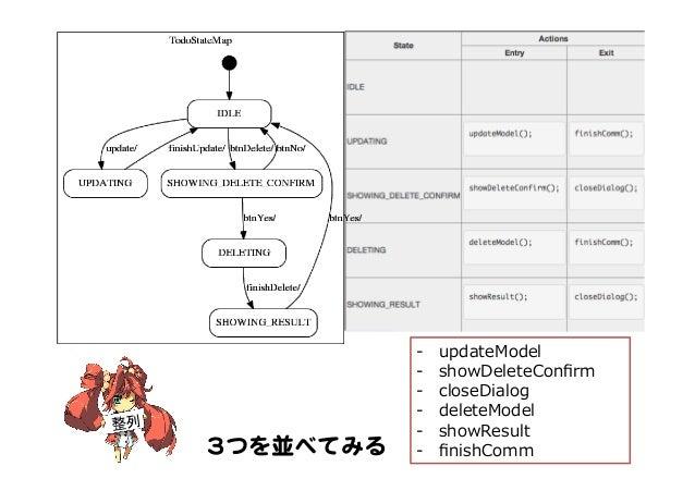 33つを並べてみる   整列 -‐‑‒ updateModel -‐‑‒ showDeleteConfirm -‐‑‒ closeDialog -‐‑‒ deleteModel -‐‑‒ showResult -‐‑‒ finishC...