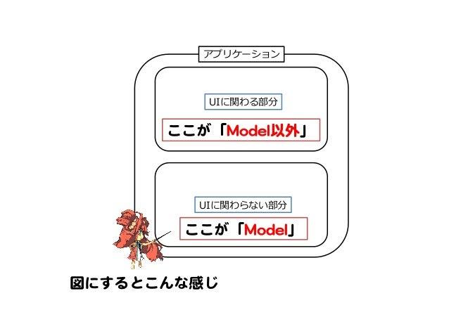 アプリケーション UIに関わる部分 UIに関わらない部分 ここが「MMooddeell」   ここが「MMooddeell以外」   図にするとこんな感じ
