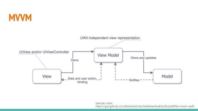 iOS Architectures