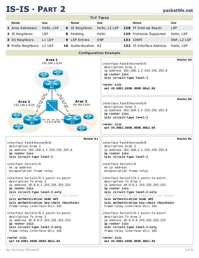 IOS Cisco - Cheat sheets
