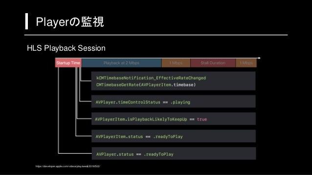 iOSDC 2018 動画をなめらかに動かす技術