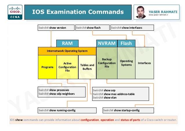 IOS Examination Commands YASER RAHMATI www.yaser-rahmati.ir IOS show commands can provide information about configuration,...