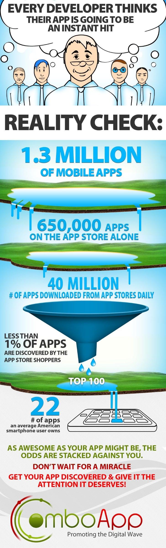 Mobile App market infographics