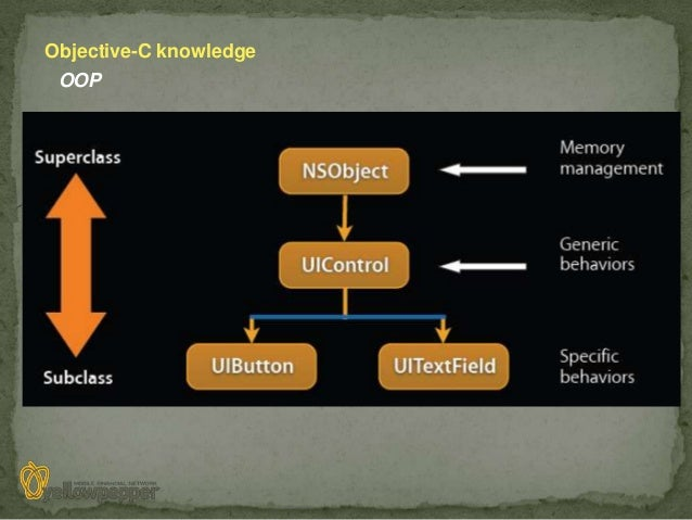 Objective-C knowledge OOP