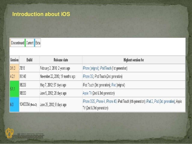 Introduction about iOS                         6