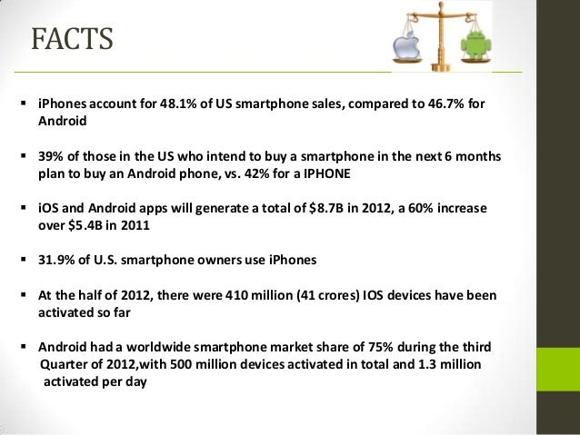 FACTS iPhones account for 48.1% of US smartphone sales, compared to 46.7% for  Android 39% of those in the US who intend...