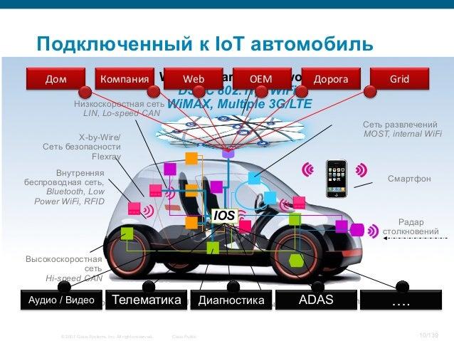 © 2007 Cisco Systems, Inc. All rights reserved. Cisco Public 10/139 Смартфон Wheel-Sensor Радар столкновений Низкоскоростн...