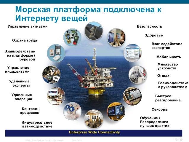 © 2007 Cisco Systems, Inc. All rights reserved. Cisco Public 19/139 Индустриальное взаимодействие Enterprise Wide Connecti...