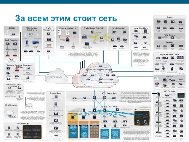 © 2007 Cisco Systems, Inc. All rights reserved. Cisco Public 32/139 Primary Data Center Internet Edge Prime Voice Services...