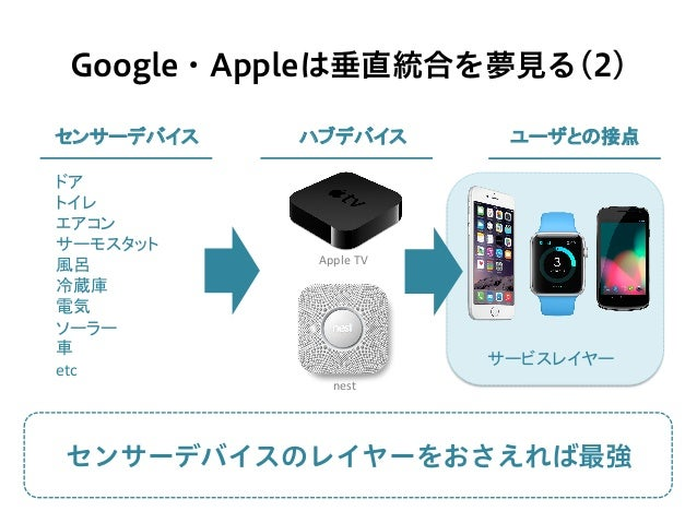 Google・Appleは垂直統合を夢見る(2) センサーデバイス  ハブデバイス  ユーザとの接点 サービスレイヤー ドア   トイレ   エアコン   サーモスタット   風呂   冷蔵庫   電気   ...