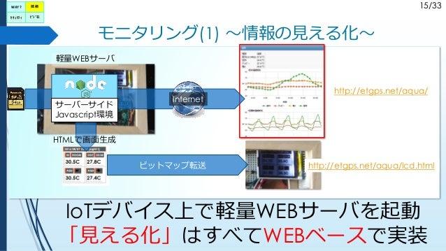 15/33 モニタリング(1) ~情報の見える化~ HTMLで画面生成 サーバーサイド Javascript環境 ビットマップ転送 IoTデバイス上で軽量WEBサーバを起動 「見える化」はすべてWEBベースで実装 http://etgps.ne...