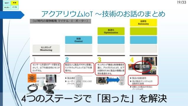 19/33 アクアリウムIoT ~技術のお話のまとめ (IoT時代の競争戦略 マイケル・E・ポーター) 4つのステージで「困った」を解決 相互監視 WHY? セキュリティ ビジネス 技術