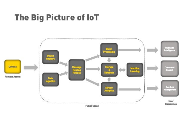 Build your First IoT Application with IBM Watson IoT