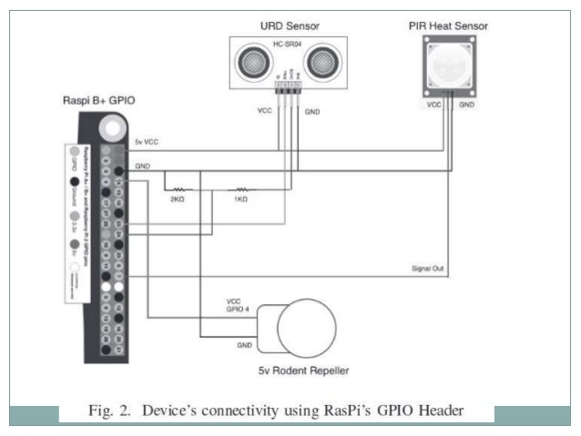 iot based smart security and monitoring devices for