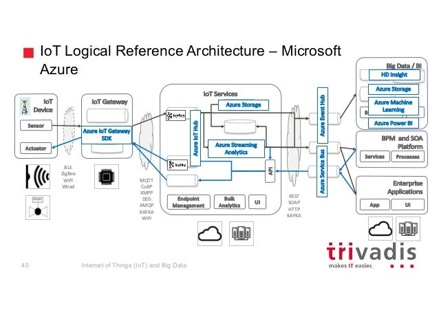 IoT Architecture - Are Traditional Architectures Good Enough