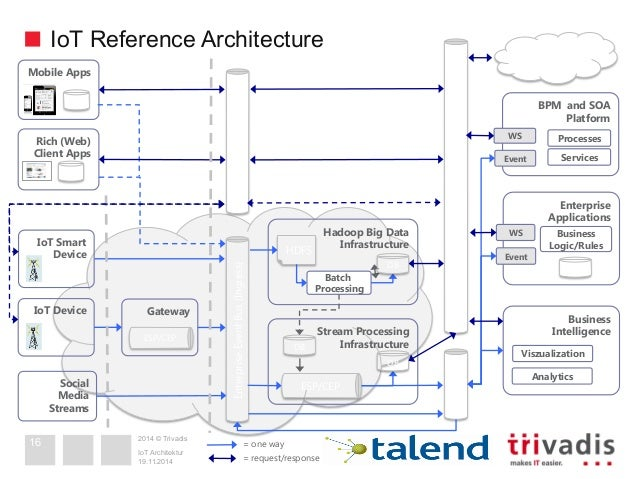 Iot architecture are traditional architectures good for Architecture iot