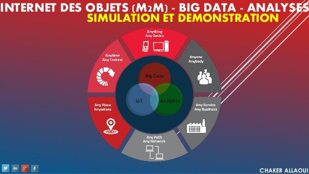 INTERNET DES OBJETS (M2M) - BIG DATA - ANALYSES CHAKER ALLAOUI SIMULATION ET DEMONSTRATION
