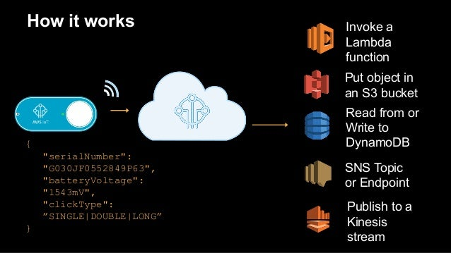 Developing Applications with the IoT Button - March 2017 AWS Online T…